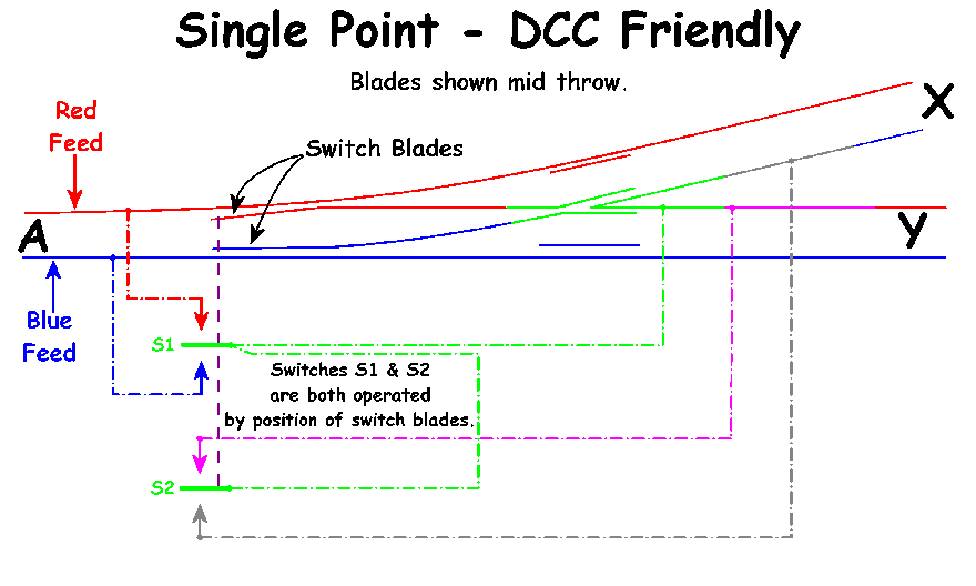 Dcc Wiring Diagram Pdf : Single point dcc friendly